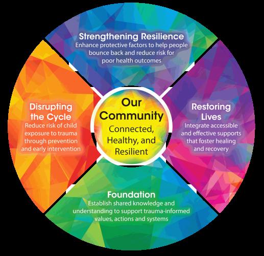 communitywheel